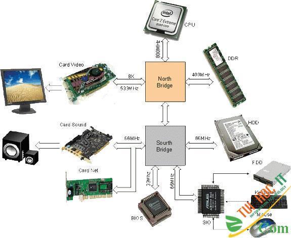 Bo mạch chủ, mainboard máy tính là gì 3
