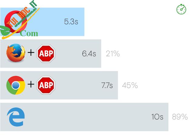 Top 10 phần mềm chặn quảng cáo được sử dụng nhiều nhất hiện nay 17